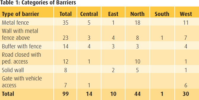 Table 1 - Categories of Barriers