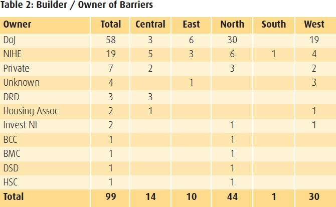 Table 2 - Builder/Owner of Barrier