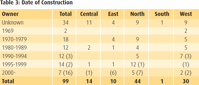 Table 3 - Date of Construction